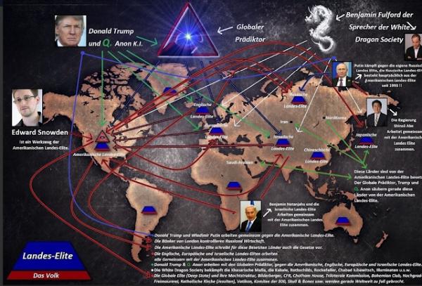 Q - Global Prädiktor