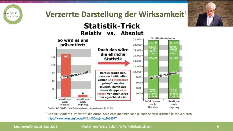 Verzerrte Darstellung der Wirksamkeit - Statistik-Trick: Relativ vs. Absolut