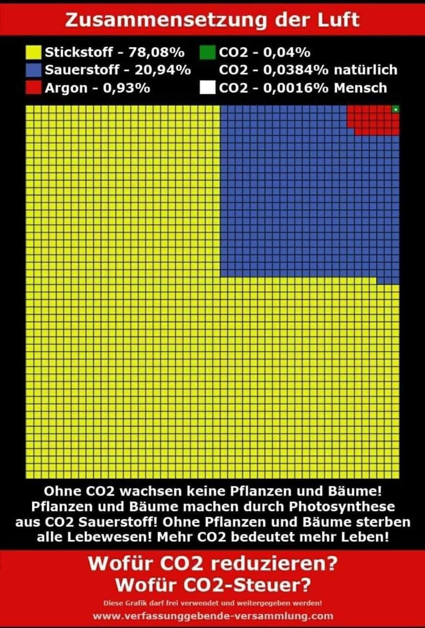 CO2: Pflanzen brauchen CO2 - Menschen brauchen Pflanzen!