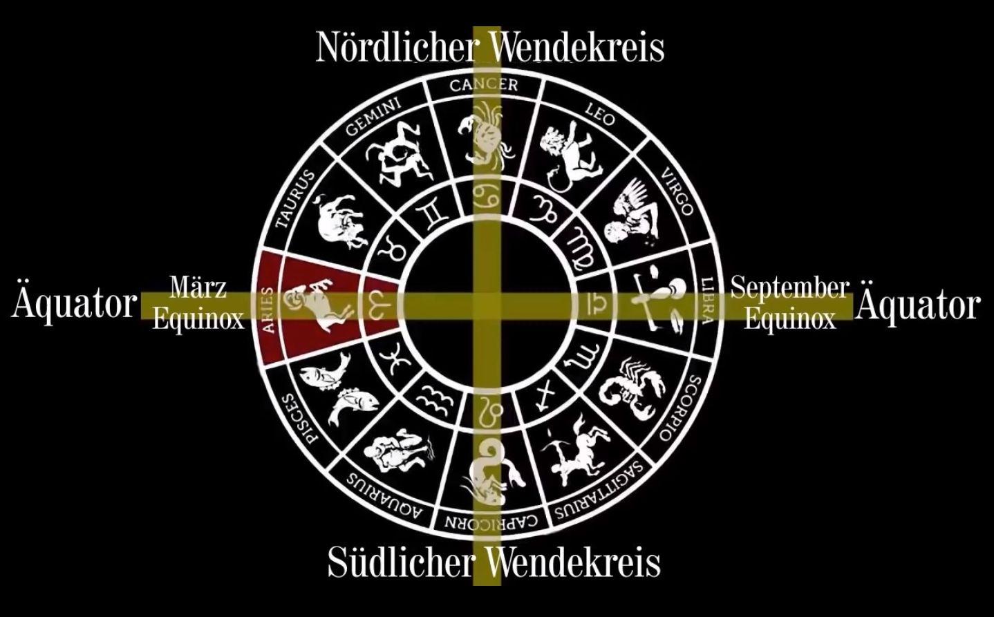 Die Wendekreise - Ein Zeitalter alle 2160 Jahre