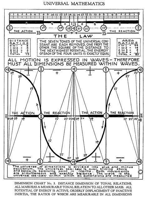 Universelle Mathematik (Universal Mathematics) nach Walter Russell
