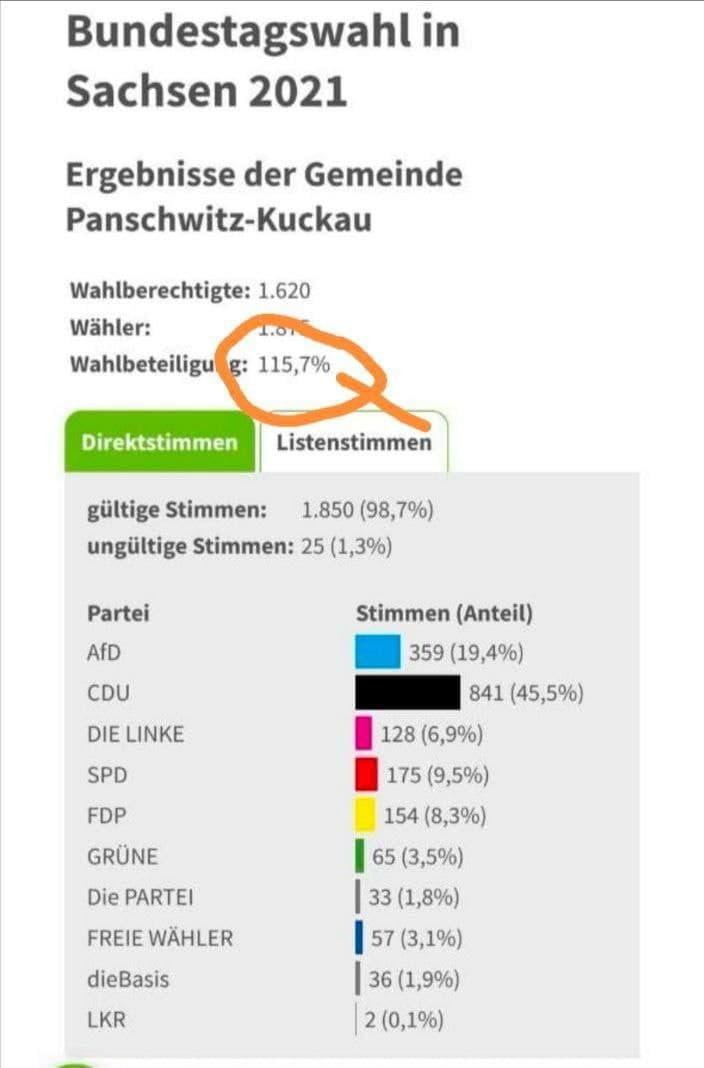 Wahlunstimmigkeit in Sachsen