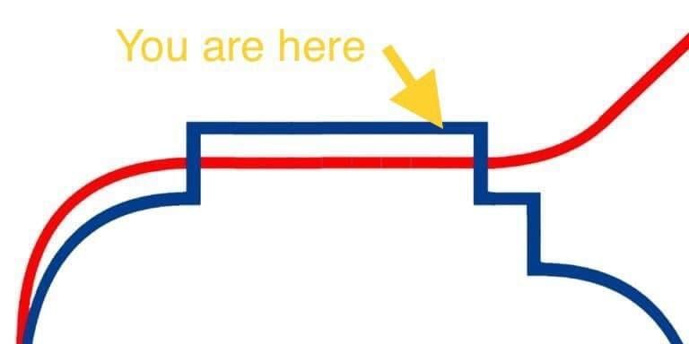 Die neue Kurve: Du bist hier!