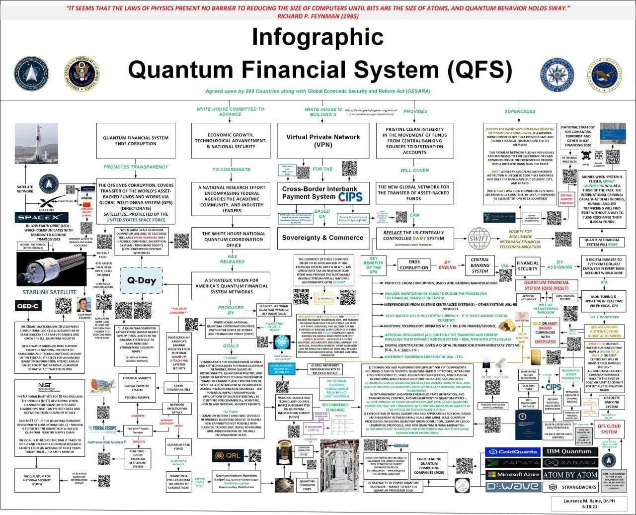 QFS - Quantum Financial System - Quantum Finanz System