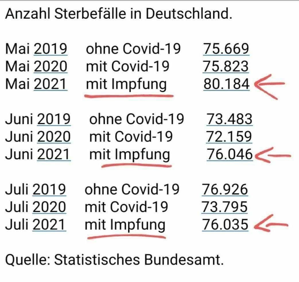 Anzahl Sterbefälle Deutschland (Statistisches Bundesamt)