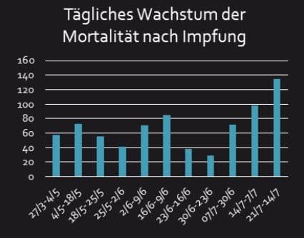 WHO-Statistik:  Zahl der Impftoten explodiert – schon 135 (!!) pro Tag