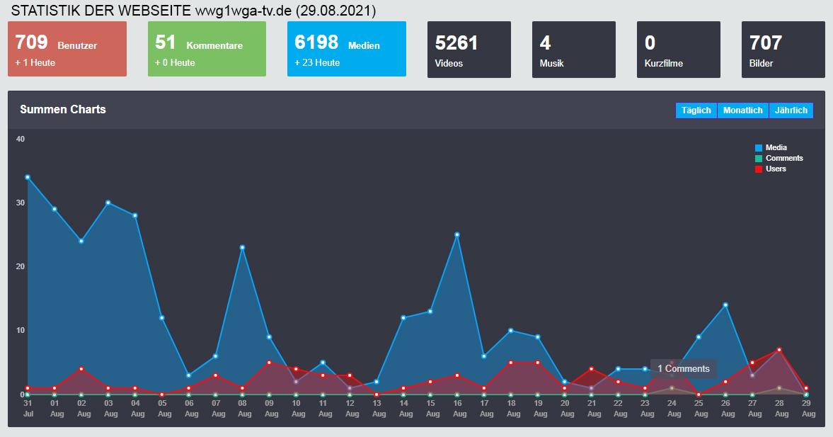 STATISTIK unserer Webseite: wwg1wga-tv.de (29.08.2021)